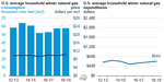 Home_Heating_Bills_Higher_Titan_4 U.S. Energy Information Administration, Short-Term Energy Outlook, Winter Fuels Outlook, October 2018