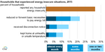 House_Energy_Needs_Titan_1 Source: U.S. Energy Information Administration, Residential Energy Consumption Survey 2015