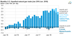 Natural_Gas_Doubles_Titan_2 U.S. Energy Information Administration, Natural Gas Monthly