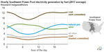 Natural_Gas_Wind_Titan_1 Source: U.S. Energy Information Administration, based on Southwest Power Pool Historical Data